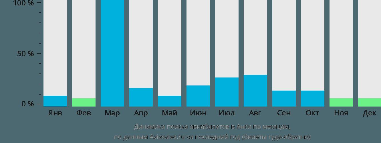 Динамика поиска авиабилетов в Анси по месяцам