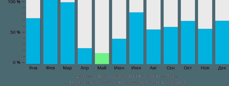 Динамика поиска авиабилетов Нуадибу по месяцам