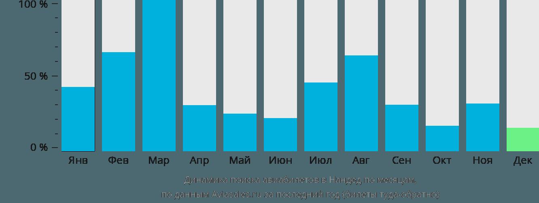 Динамика поиска авиабилетов Нандед по месяцам