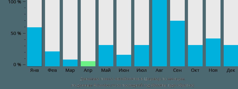 Динамика поиска авиабилетов в Цицихар по месяцам