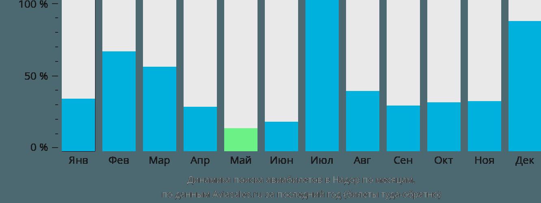 Динамика поиска авиабилетов в Надор по месяцам
