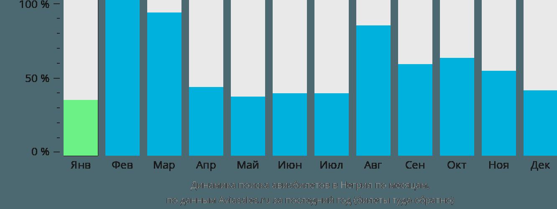 Динамика поиска авиабилетов Негрил по месяцам