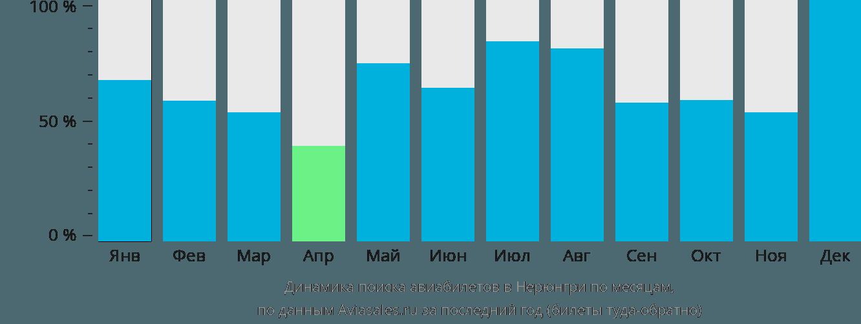 Динамика поиска авиабилетов в Нерюнгри по месяцам