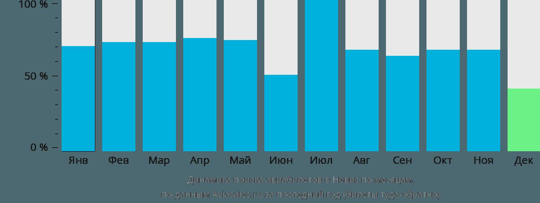 Динамика поиска авиабилетов Невис по месяцам