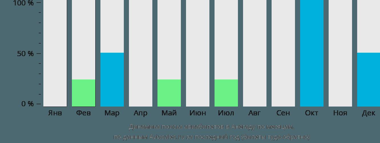 Динамика поиска авиабилетов в Анегаду по месяцам
