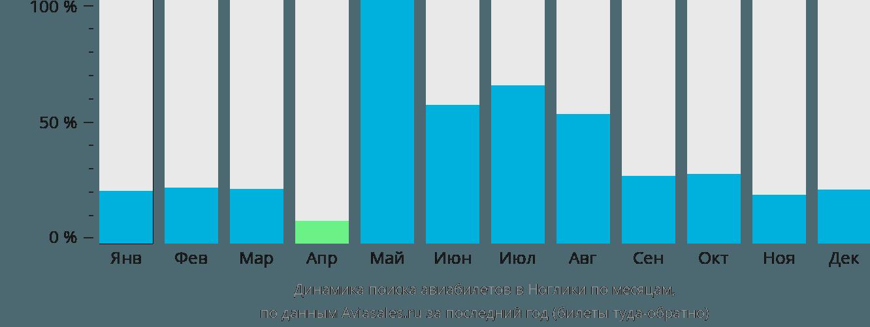 Динамика поиска авиабилетов в Ноглики по месяцам
