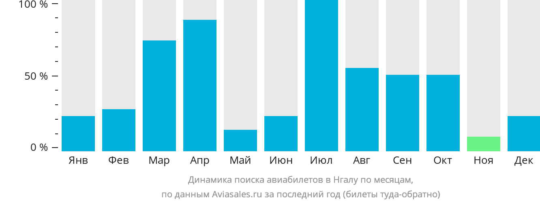 Динамика поиска авиабилетов в Нгал по месяцам
