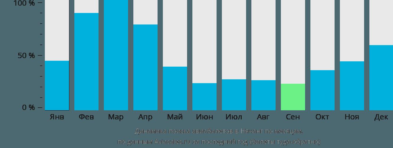 Динамика поиска авиабилетов в Нячанг по месяцам