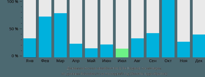 Динамика поиска авиабилетов Al Najaf по месяцам