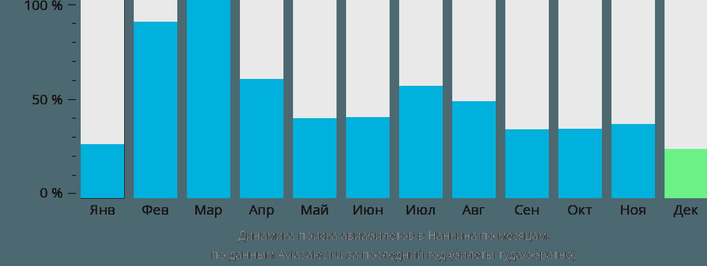 Динамика поиска авиабилетов в Нанкина по месяцам