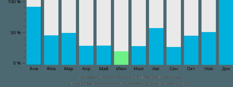 Динамика поиска авиабилетов в Ширнак по месяцам