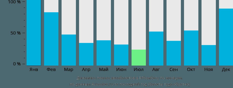 Динамика поиска авиабилетов в Нельспрут по месяцам