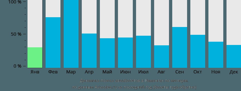 Динамика поиска авиабилетов в Наманган по месяцам