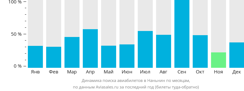 Динамика поиска авиабилетов в Наньнин по месяцам