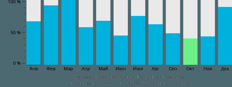 Динамика поиска авиабилетов в Нарьян-Мар по месяцам