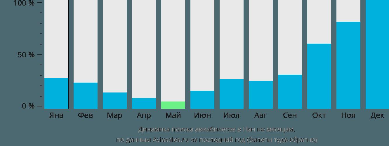 Динамика поиска авиабилетов в Нан по месяцам