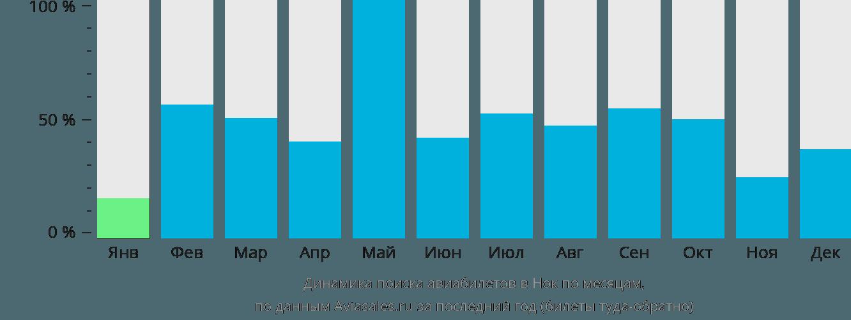 Динамика поиска авиабилетов в Нок по месяцам