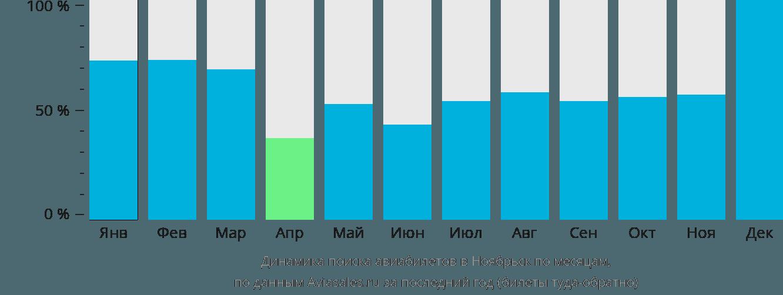 Динамика поиска авиабилетов в Ноябрьск по месяцам