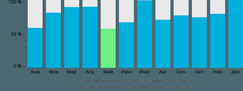 Динамика поиска авиабилетов Нумеа по месяцам