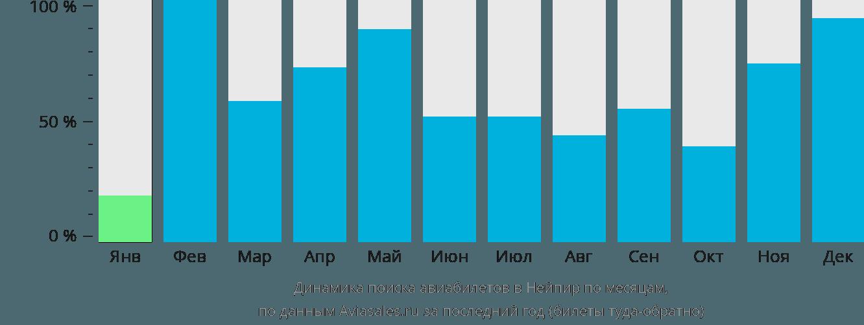 Динамика поиска авиабилетов в Нейпир по месяцам