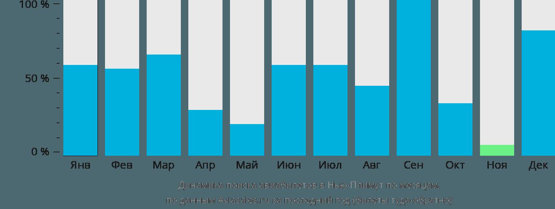Динамика поиска авиабилетов в Нью-Плимут по месяцам