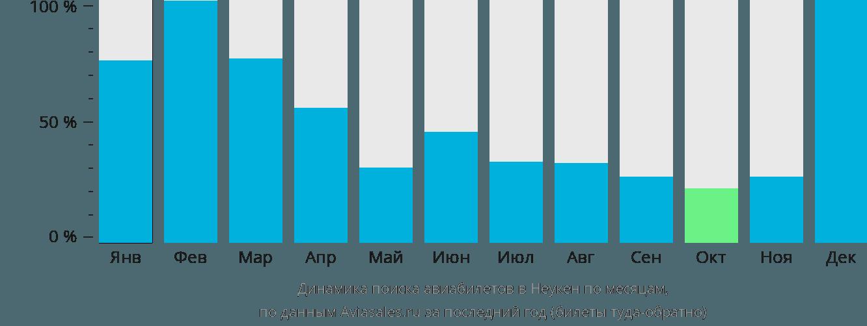 Динамика поиска авиабилетов Неукен по месяцам