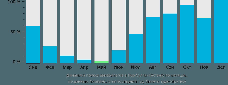 Динамика поиска авиабилетов в Нур-Султан (Астану) по месяцам