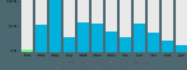 Динамика поиска авиабилетов в Норрчёпинг по месяцам