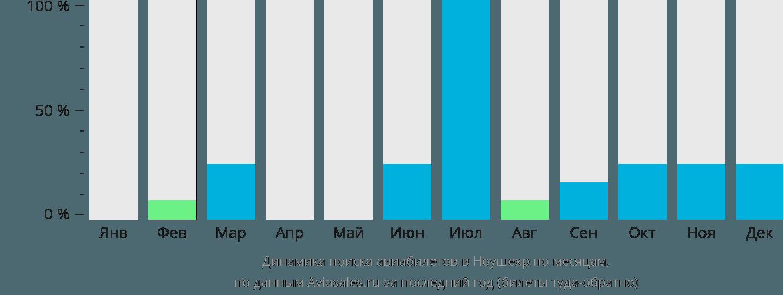 Динамика поиска авиабилетов в Ноушехр по месяцам