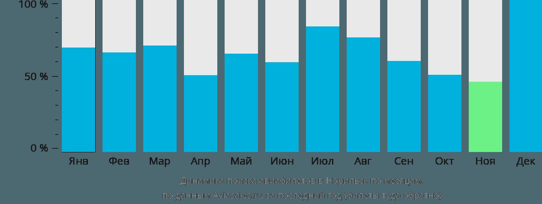Динамика поиска авиабилетов в Норильск по месяцам