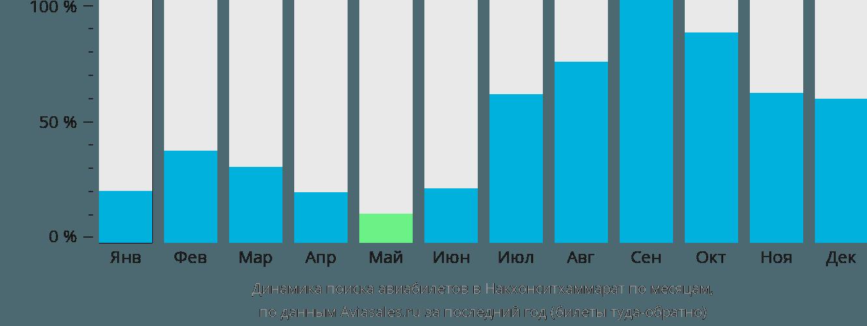 Динамика поиска авиабилетов Накхонситхаммарат по месяцам