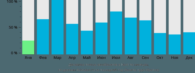 Динамика поиска авиабилетов в Нант по месяцам
