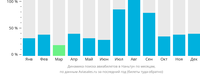 Динамика поиска авиабилетов в Наньтун по месяцам