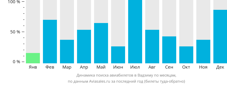 Динамика поиска авиабилетов в Вадзиму по месяцам