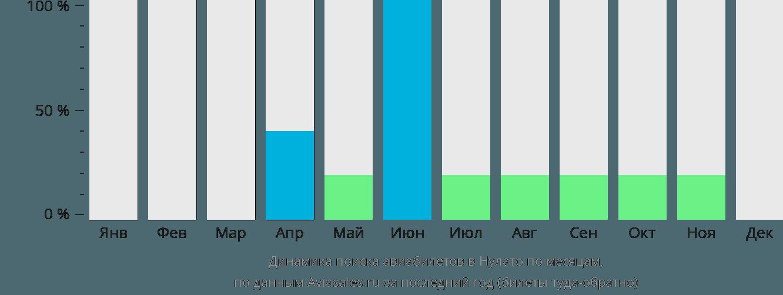 Динамика поиска авиабилетов Нулато по месяцам