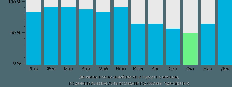Динамика поиска авиабилетов в Норсуп по месяцам