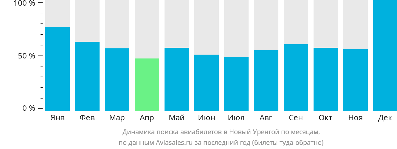 Динамика поиска авиабилетов в Новый Уренгой по месяцам