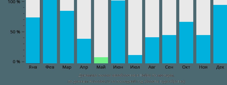 Динамика поиска авиабилетов в Нейву по месяцам