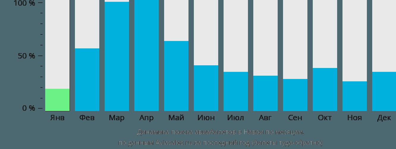 Динамика поиска авиабилетов в Навои по месяцам
