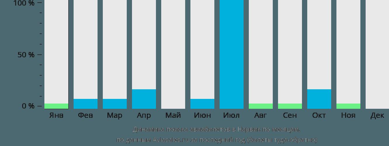 Динамика поиска авиабилетов в Нарвик по месяцам