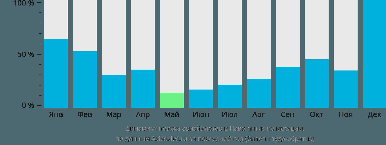 Динамика поиска авиабилетов в Навегантис по месяцам