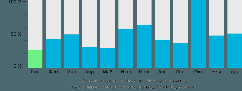 Динамика поиска авиабилетов в Норидж по месяцам