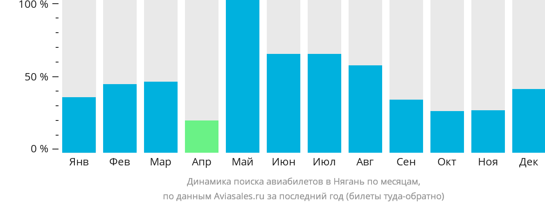 Динамика поиска авиабилетов в Нягань по месяцам