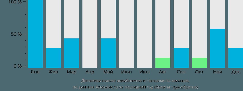 Динамика поиска авиабилетов Нанюки по месяцам