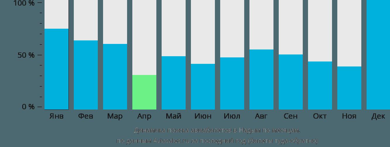 Динамика поиска авиабилетов в Надым по месяцам