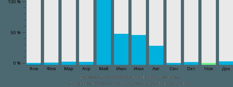 Динамика поиска авиабилетов в Нюрбу по месяцам