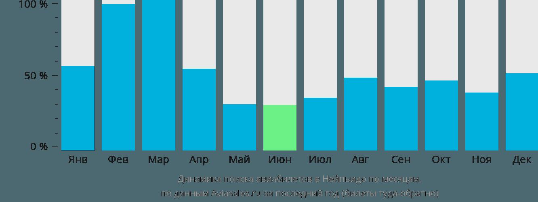 Динамика поиска авиабилетов в Нейпьидо по месяцам