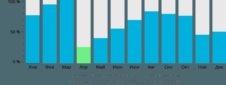 Динамика поиска авиабилетов в Маньчжурию по месяцам
