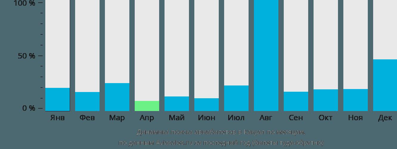 Динамика поиска авиабилетов в Какоал по месяцам