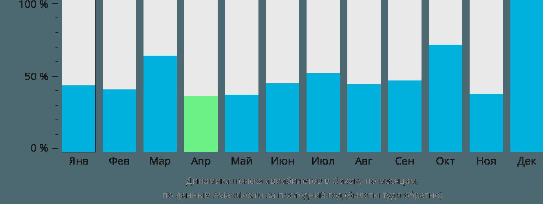 Динамика поиска авиабилетов в Оахаку по месяцам